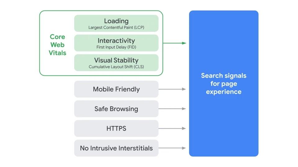 Il complesso delle metriche della Page Experience