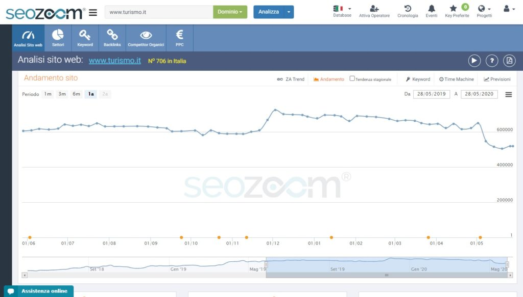 Il grafico SEOZoom di Turismo.it