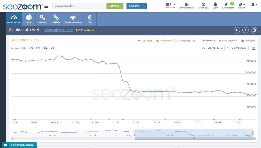 Il grafico SEOZoom di Aranzulla