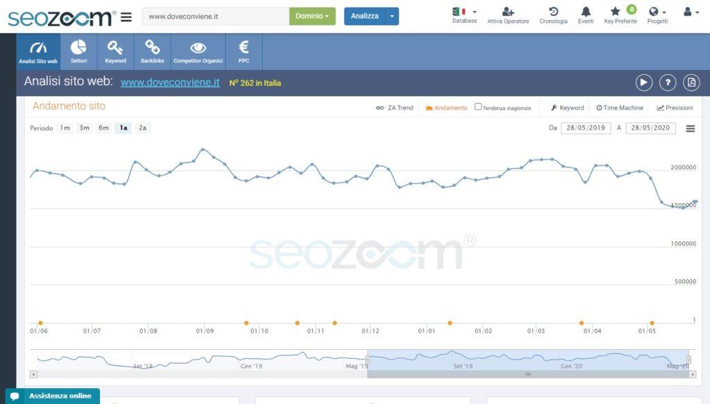 Il grafico SEOZoom di doveconviene