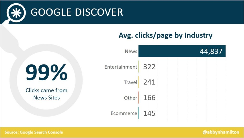 La media del CTR per settore di sito in Discover