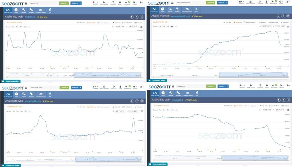 Il grafico SEOZoom dei social network