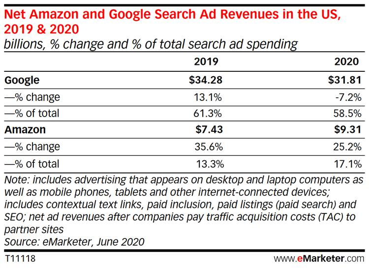 Statistiche su adv Amazon e Google nel Search ADV