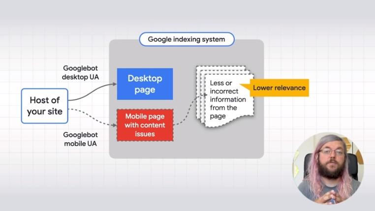 Come funziona l'indicizzazione di Google