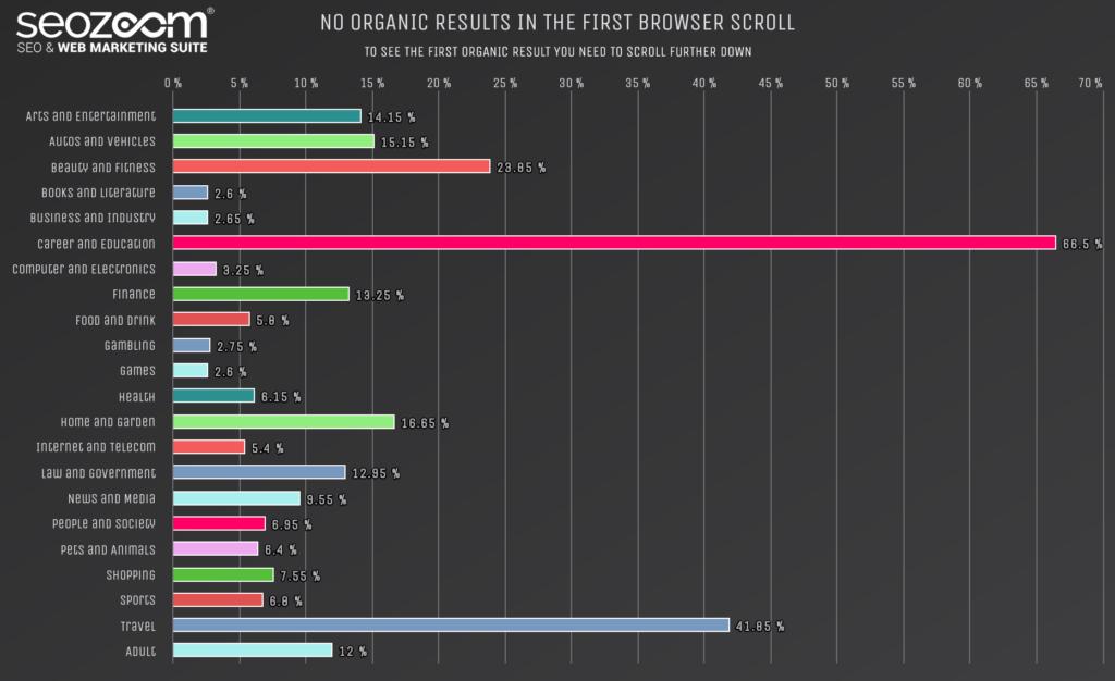 Grafico sulla presenza dei risultati organici above the fold