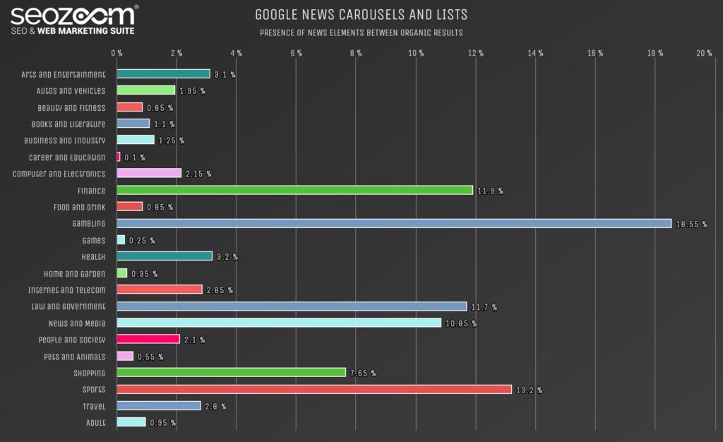 Grafico sulla presenza di caroselli Google News in SERP