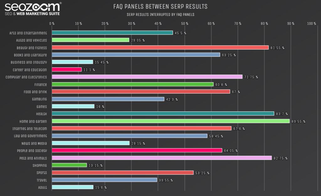 Grafico sull'incidenza di FAQ panels in SERP