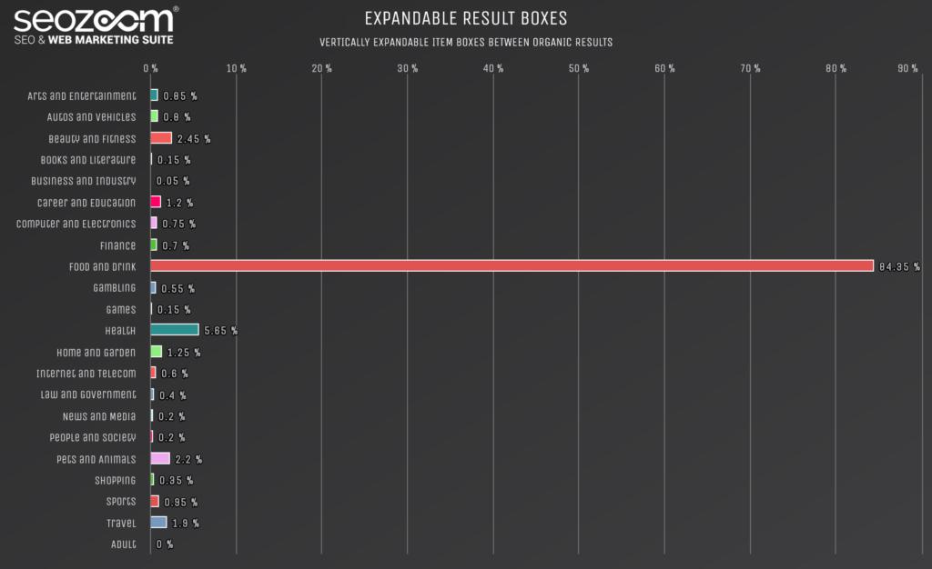 Grafico sulla presenza di results box espandibili in SERP