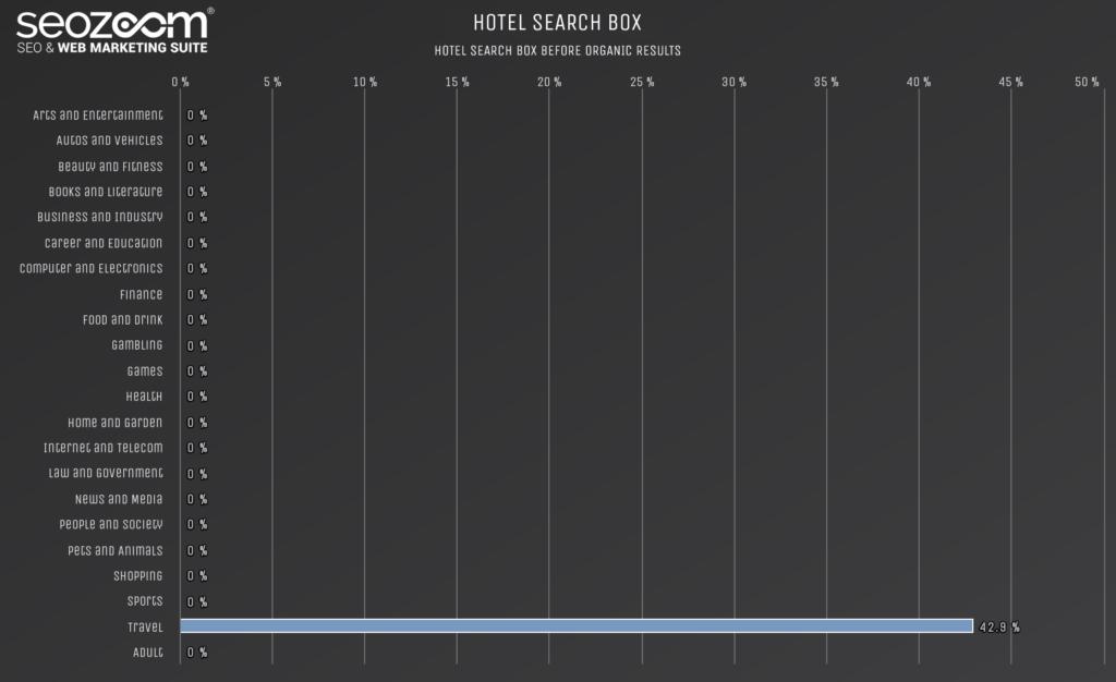 Grafico sulla presenza di hotels search box in SERP