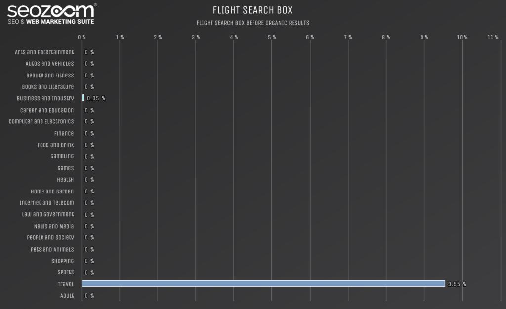 Grafico sull'incidenza dei flights search box in SERP