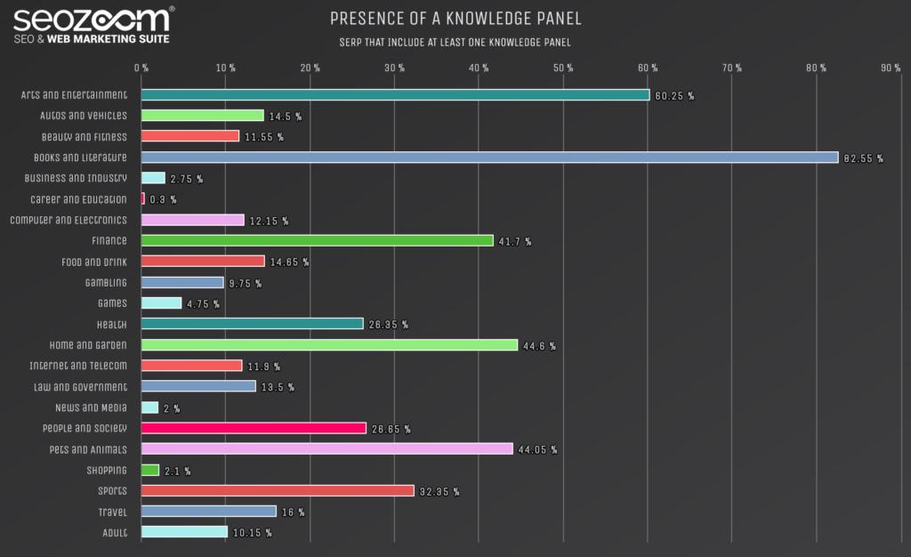 Grafico sulla presenza di Knowledge Panels in SERP
