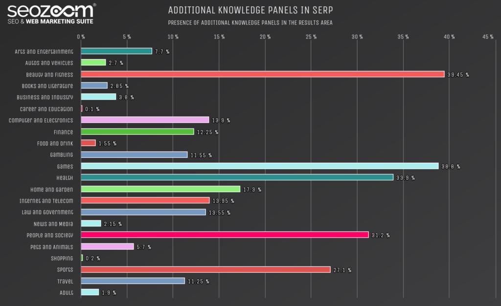 Grafico sulla comparsa di altri knowkledge panel in SERP