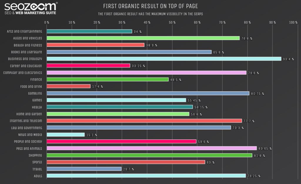 Grafico sulla massima visibilità del primo risultato organico