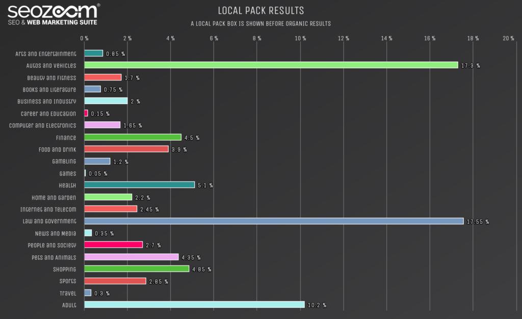 Grafico sui risultati local pack