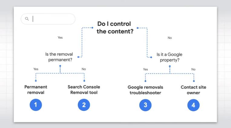 Il processo decisionale della rimozione contenuti