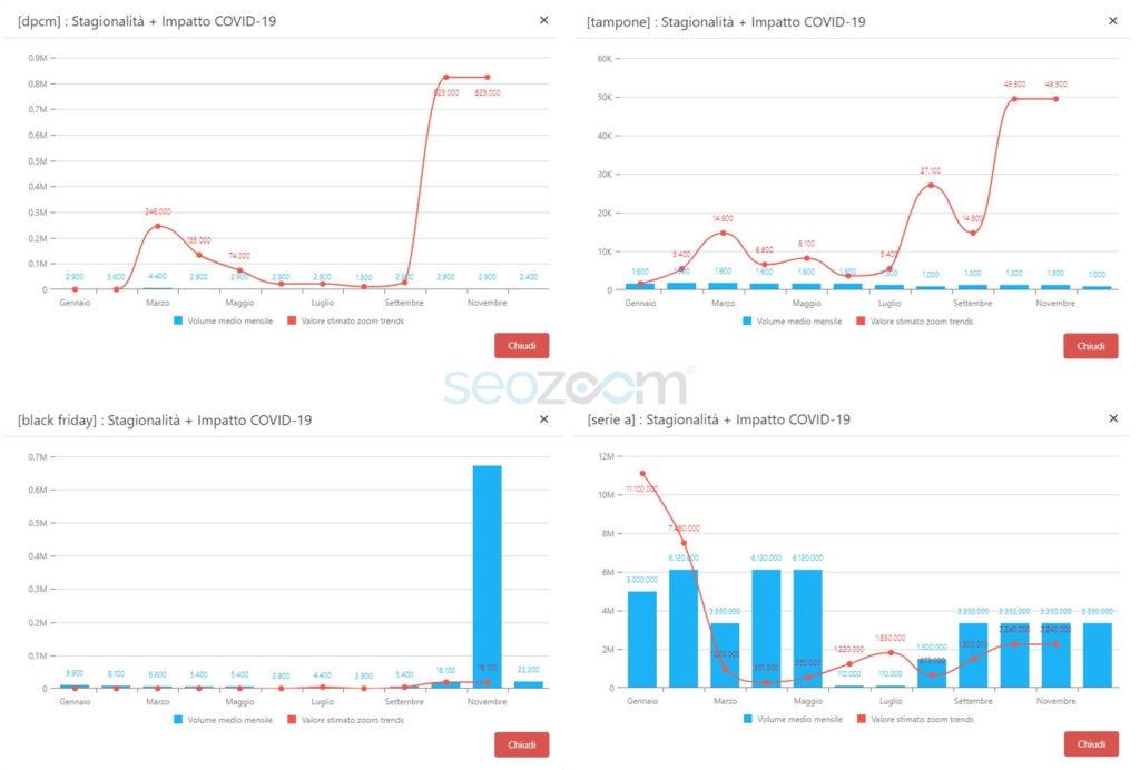 Analisi dei trend di 4 parole chiave su Google