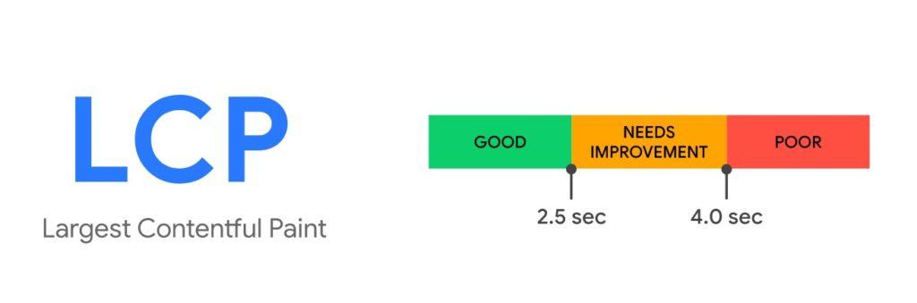 La rappresentazione dei valori di LCP