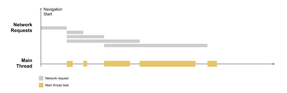 Sequenza temporale di un tipico caricamento di una pagina web