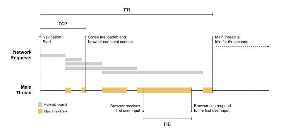 FID e interazione dell'utente