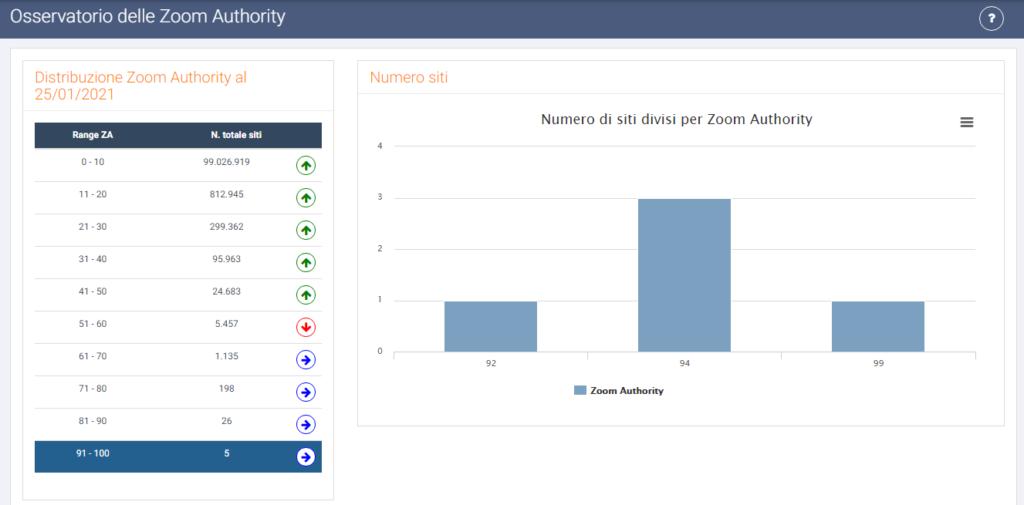 Schermata dell'Osservatorio Zoom Authority