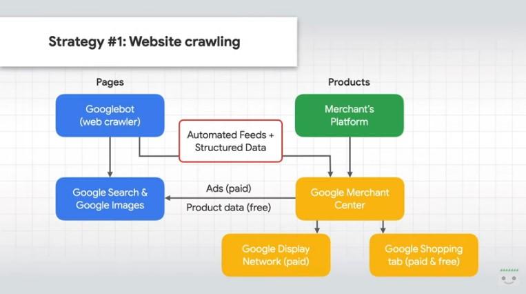 Comunicare dati prodotto direttamente sul sito