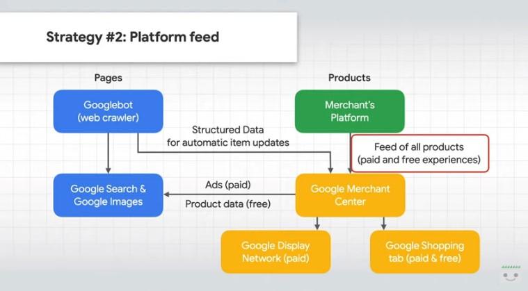 Usare il feed per inviare i dati prodotto