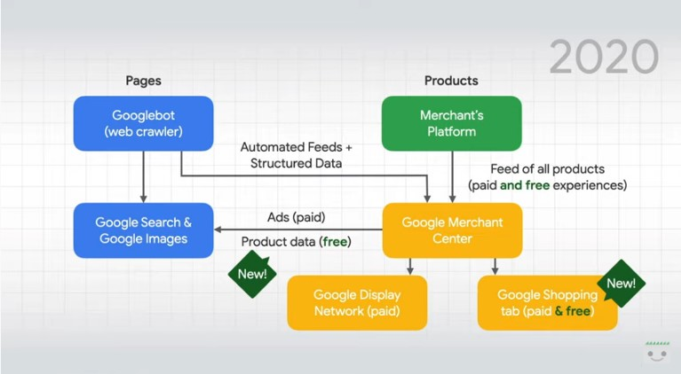 Grafico sull'evoluzione dei prodotti in Google