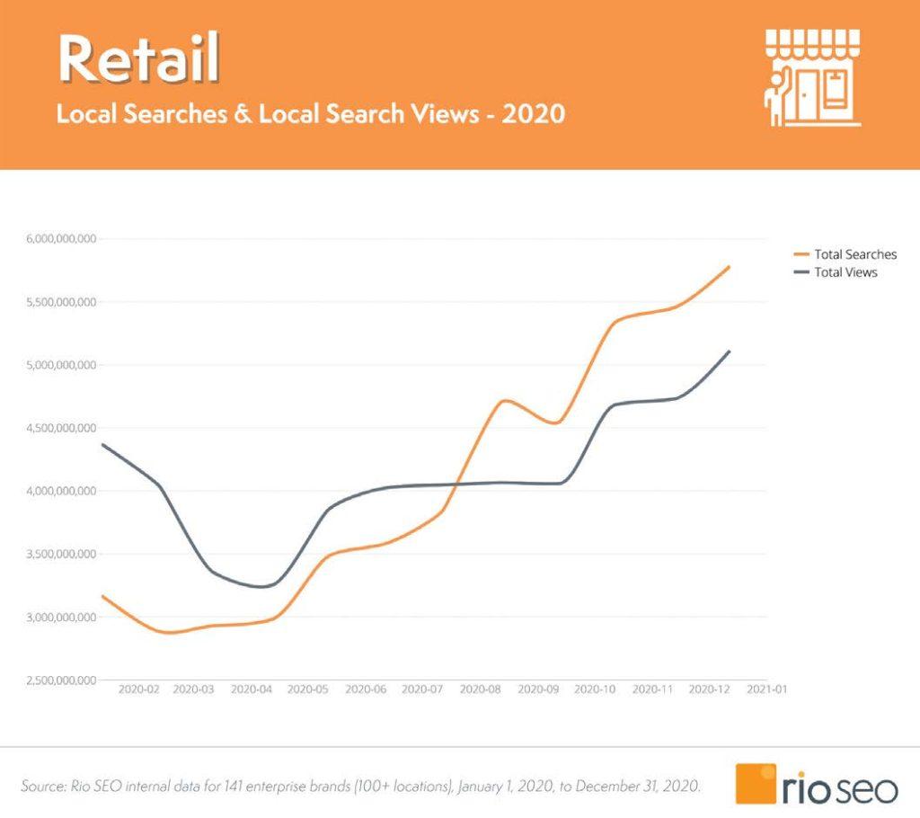 Grafico del settore retail