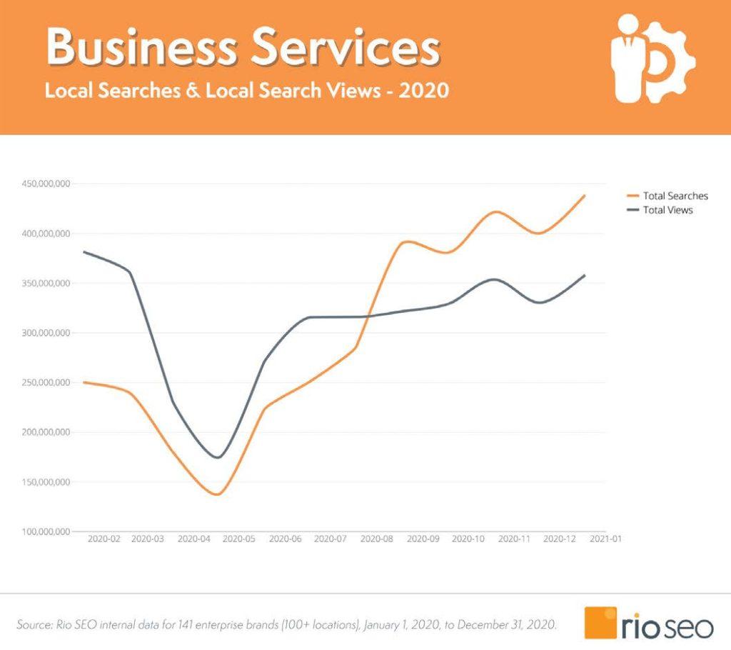 Grafico sui business service
