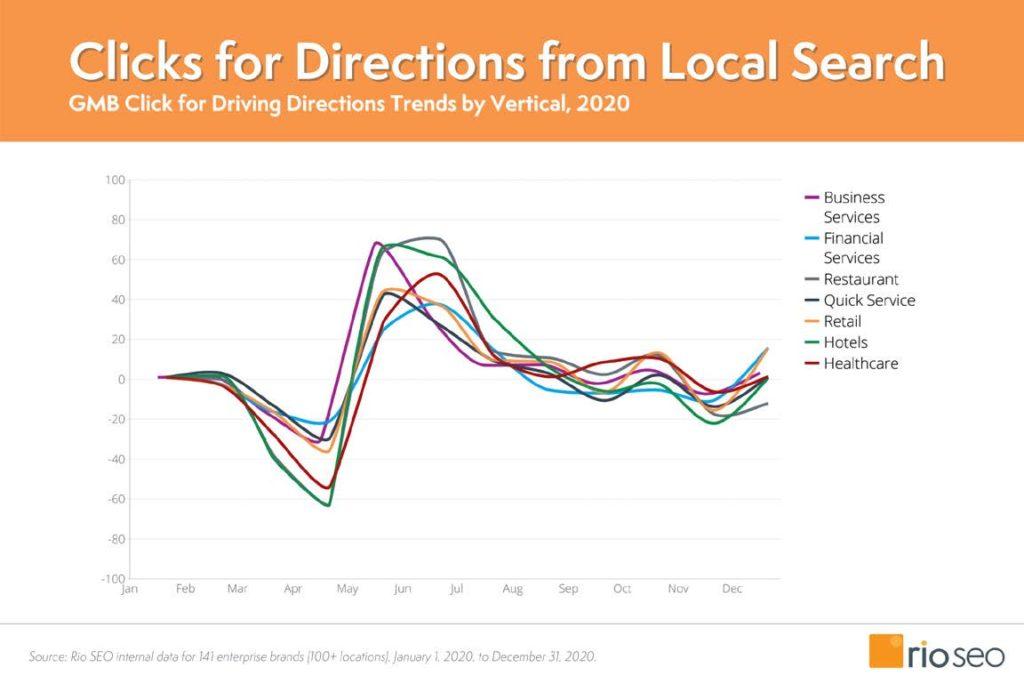 Grafico sui trend dei clic per indicazioni stradali