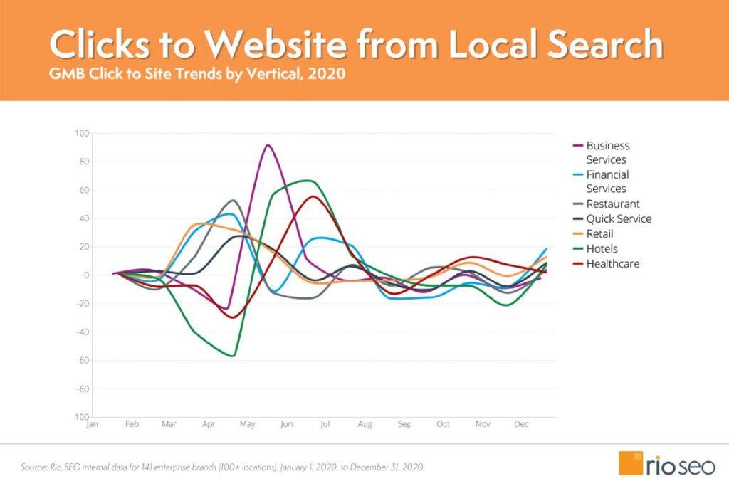 Grafico sui clic al sito da GMB