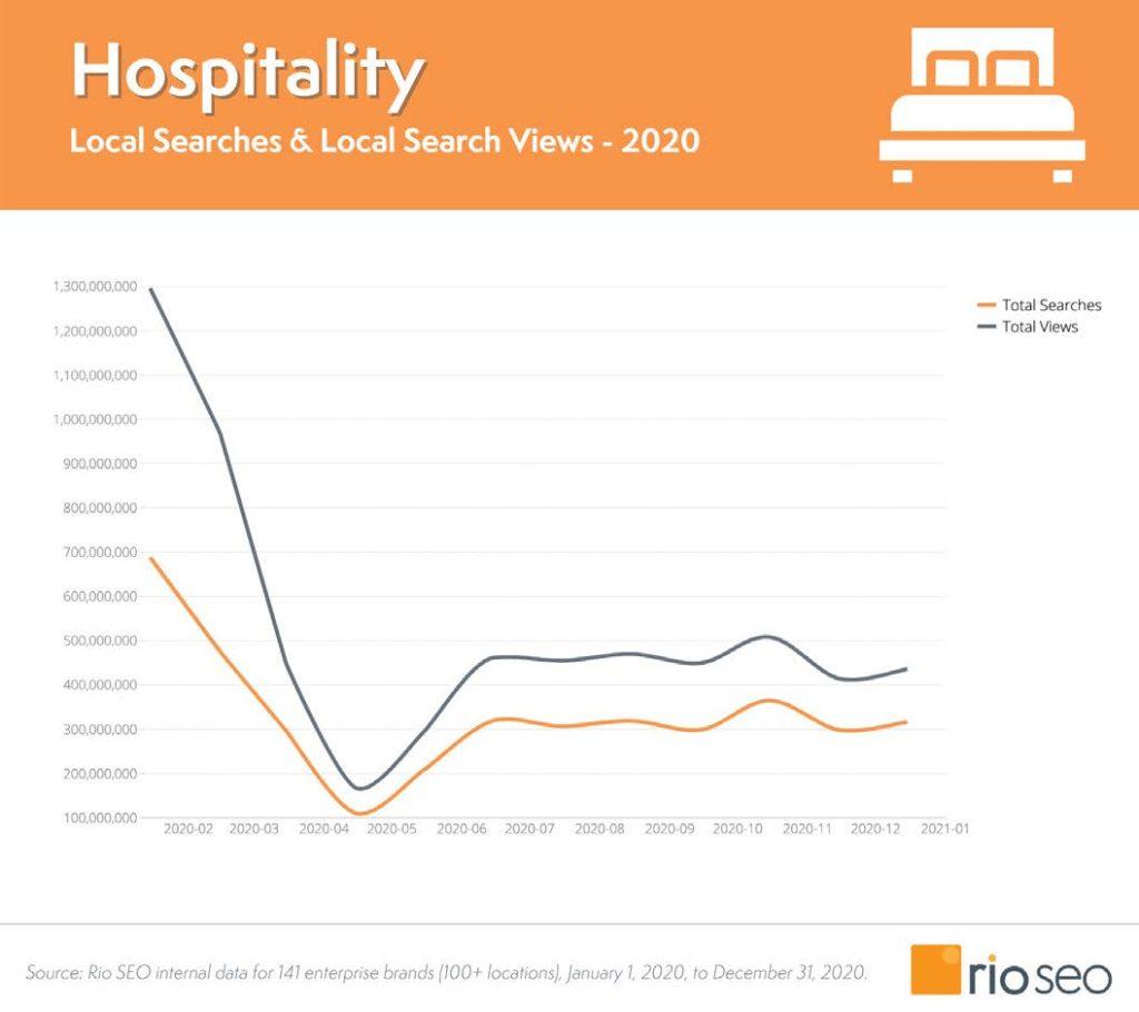 Grafico del settore ospitalità