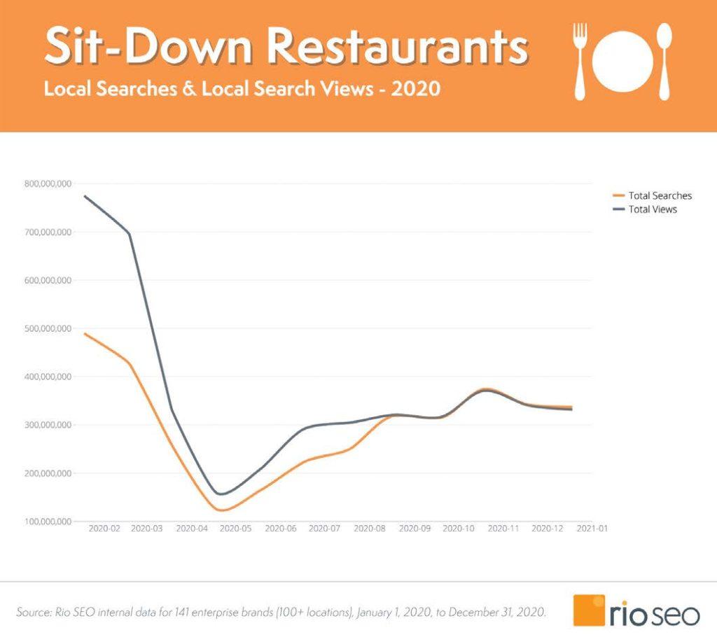 Grafico del settore ristoranti