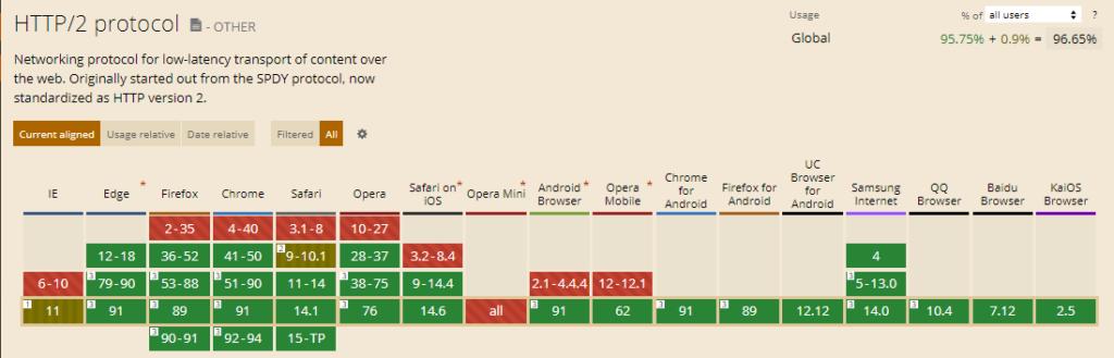 Supporto browser di HTTP2