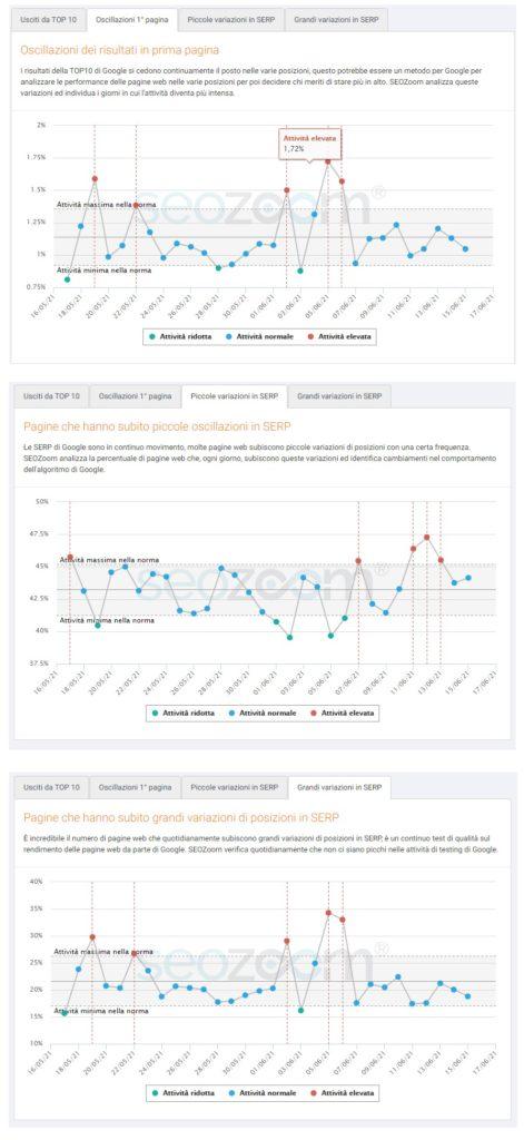 Analisi degli effetti update in Italia