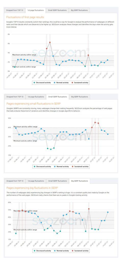 Grafici dell'impatto dell'update in UK