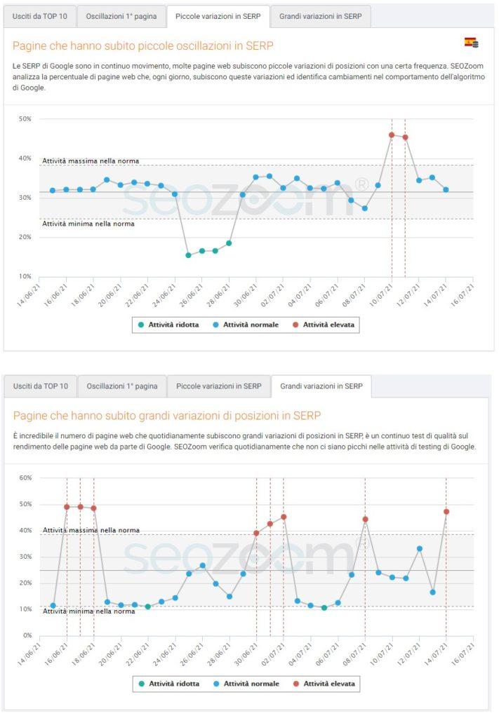 Grafici di analisi SERP in Spagna