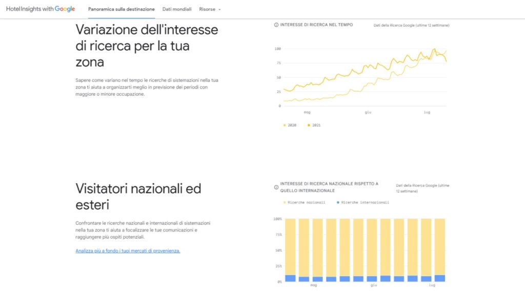 Schermata di Hotel Insights per la Campania