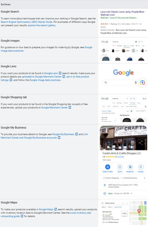 Le aree Google in cui compaiono risultati eCommerce