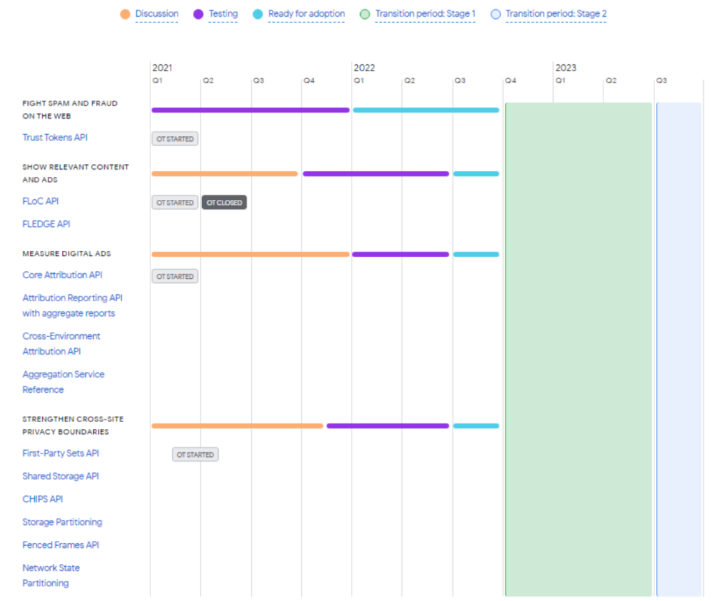La cronologia degli interventi secondo Google